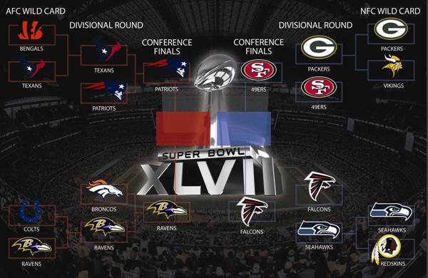 NFL 2013 Playoff Bracket
